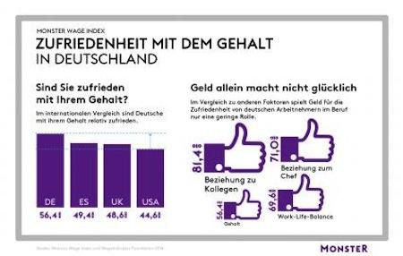 Photo of Monster Wage Index zeigt: Geld allein macht nicht glücklich
