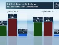 ZDF-Politbarometer Januar I 2015