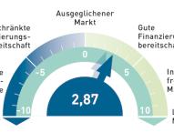 FAP-Barometer für Immobilienfinanzierung auf höchstem Stand seit zwei Jahren