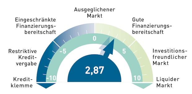 Photo of FAP-Barometer für Immobilienfinanzierung auf höchstem Stand seit zwei Jahren