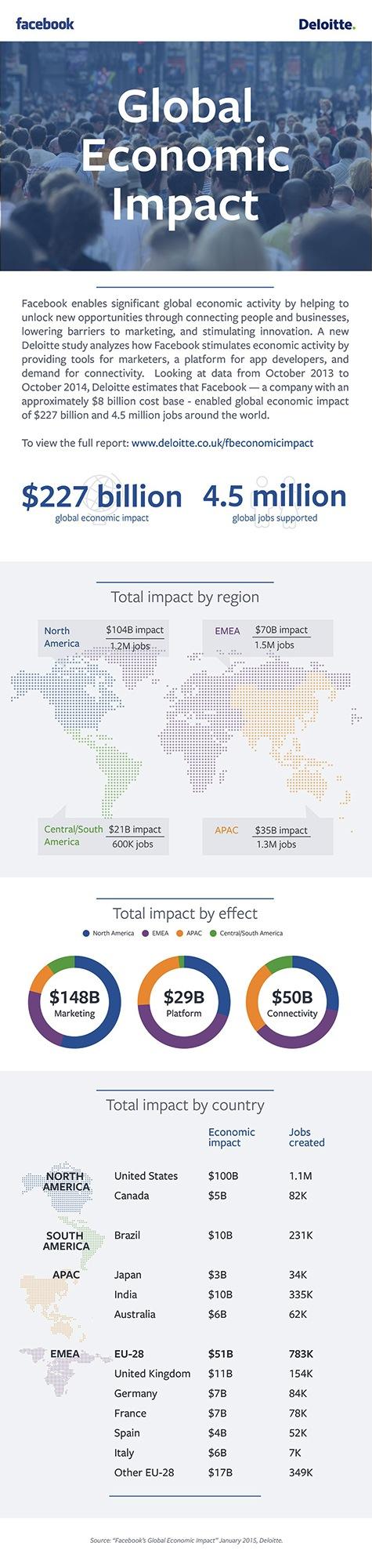 Photo of Unternehmen weltweit schaffen Arbeitsplätze mit Facebook