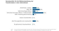 Quelle: InterSearch Executive Consultants GmbH & Co. KG