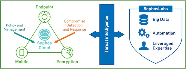 Photo of Sophos stellt neue Versionen für Next Generation Enduser Security vor