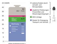 Versteckte Mehrkosten für Kohle und Atom fast doppelt so hoch wie EEG-Umlage