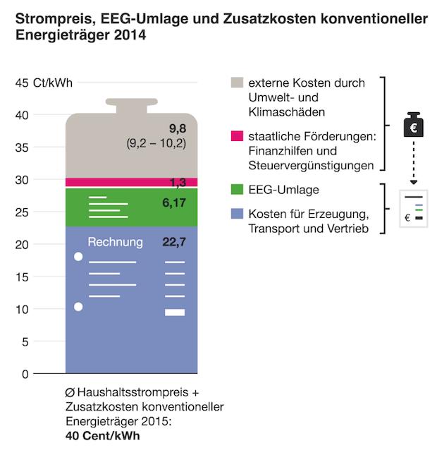 Bild von Versteckte Mehrkosten für Kohle und Atom fast doppelt so hoch wie EEG-Umlage