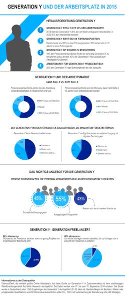 Elance-oDesk GenerationY Studienergebnisse - Infografik