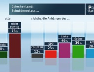 ZDF-Politbarometer Januar II 2015