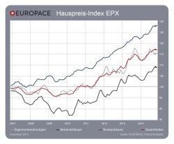 """Quellenangabe: """"obs/Europace AG"""""""