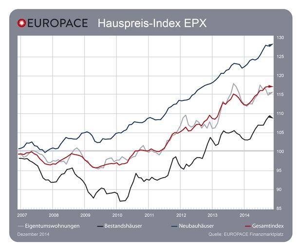 Photo of Immobilienpreise stabil