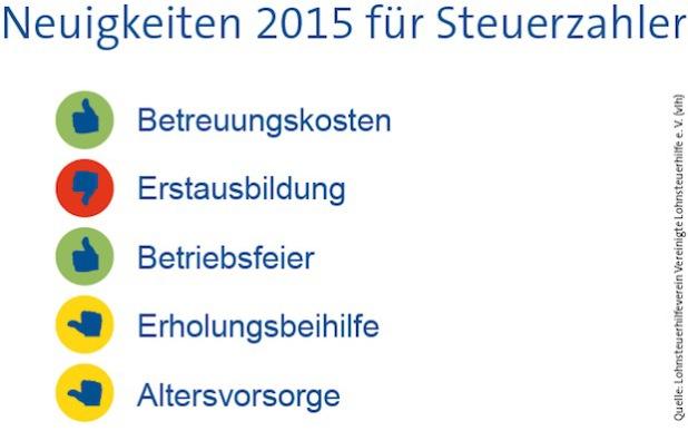 "Quellenangabe: ""obs/Vereinigte Lohnsteuerhilfe e. V./VLH"""