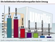 Mehrheit der Deutschen informiert sich vor einem Umzug online