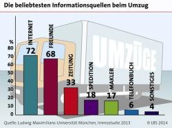 """Quellenangabe: """"obs/LBS Infodienst Bauen und Finanzieren"""""""