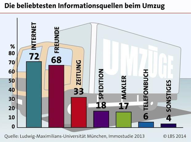 Bild von Mehrheit der Deutschen informiert sich vor einem Umzug online
