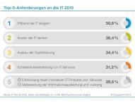 IT-Trends 2015