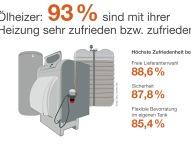 Über 50 Prozent kombinieren Heizöl mit erneuerbaren Energien
