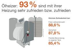 """Quellenangabe: """"obs/IWO Institut für Wärme und Oeltechnik"""""""