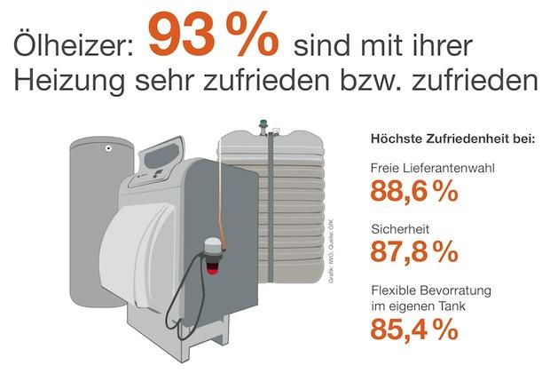 Photo of Über 50 Prozent kombinieren Heizöl mit erneuerbaren Energien