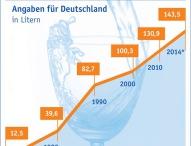 Mineralwasserabsatz auf neuem Rekordniveau
