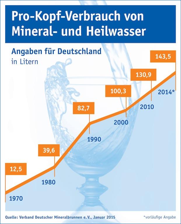 Photo of Mineralwasserabsatz auf neuem Rekordniveau