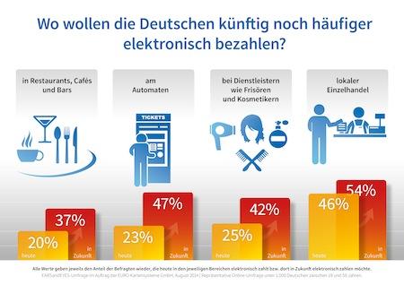 Bild von Studie zur Kartenzahlung in Deutschland / Welt ohne Bargeld?