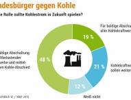 Bundesbürger gegen Kohle