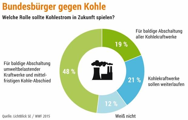 Bild von Bundesbürger gegen Kohle