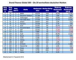 "Quellenangabe: ""obs/Brand Finance plc"""