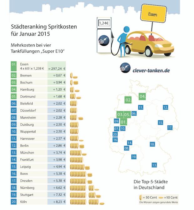 Photo of Benzinpreise 2015: Die Talfahrt geht im Januar weiter