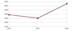 Foto: Entwicklung des durchschnittlichen Buchungswert