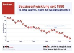 "Quellenangabe: ""obs/BKM Bausparkasse Mainz AG"""