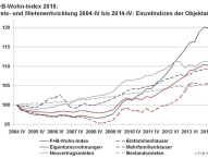 Gefahr einer Immobilienblase bleibt gering
