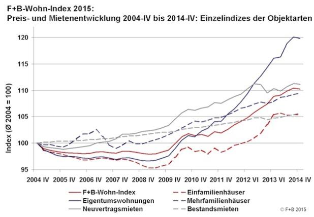 Quelle: F+B-Wohn-Index Deutschland