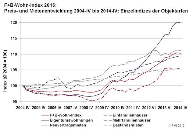 Photo of Gefahr einer Immobilienblase bleibt gering