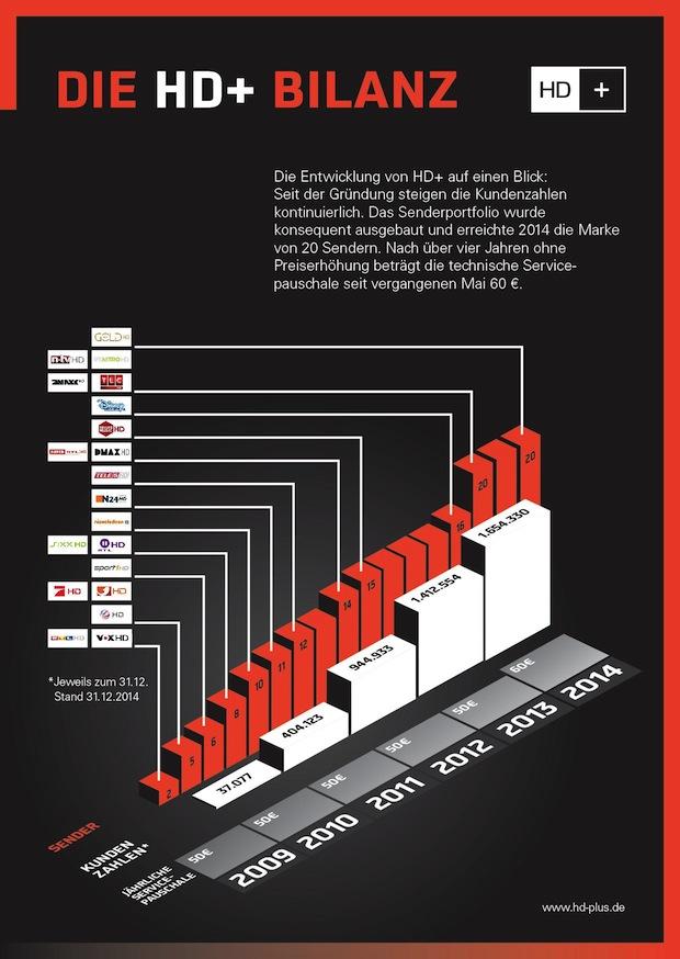 Bild von Kundenstamm von HD+ wächst auf über 1,6 Millionen