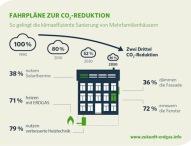 Studie: Zwei Drittel CO2-Reduktion im Gebäudebestand sind realistisch