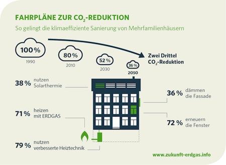 Photo of Studie: Zwei Drittel CO2-Reduktion im Gebäudebestand sind realistisch
