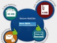 E-Mail Postfach Secure-Mail.biz im Test