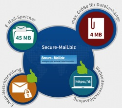 Quelle: Grafik zum Test: E-Mail-Dienst Secure-Mail.biz