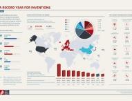 Deutschland bei Patentanmeldungen an Europas Spitze
