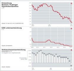 "Quellenangabe: ""obs/Dr. Klein & Co. Aktiengesellschaft/Dr. Klein & Co. AG"""