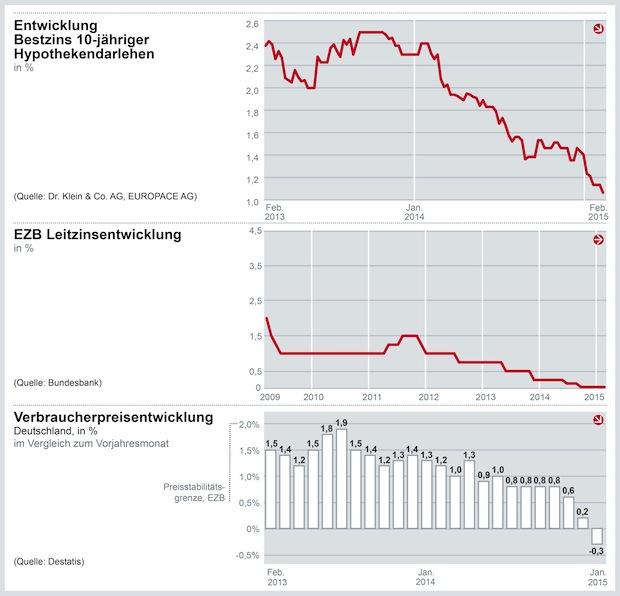 Photo of Zinskommentar der Dr. Klein & Co. AG – EZB