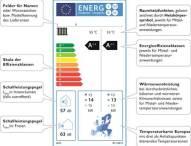 EU-Energielabel wird wichtigstes Verkaufsargument für Wärmepumpen