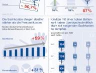 Finanzielle Schieflage deutscher Kliniken