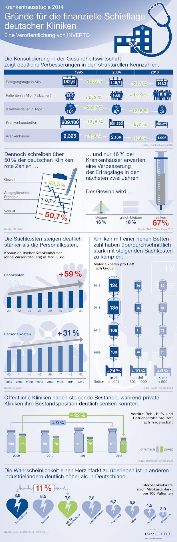 Bild von Finanzielle Schieflage deutscher Kliniken