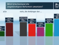 ZDF-Politbarometer: Februar 2015 Griechenland