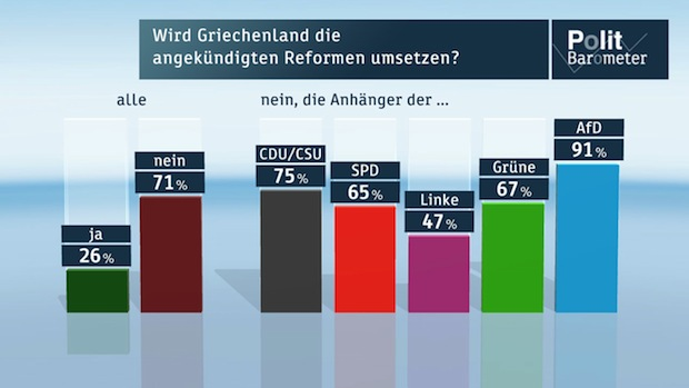 Photo of ZDF-Politbarometer: Februar 2015 Griechenland