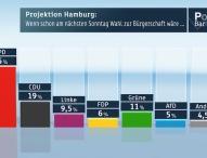 ZDF-Politbarometer Extra Hamburg Februar 2015
