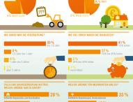 Baukosten: Meist höher als gedacht