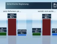 ZDF-Politbarometer März I 2015