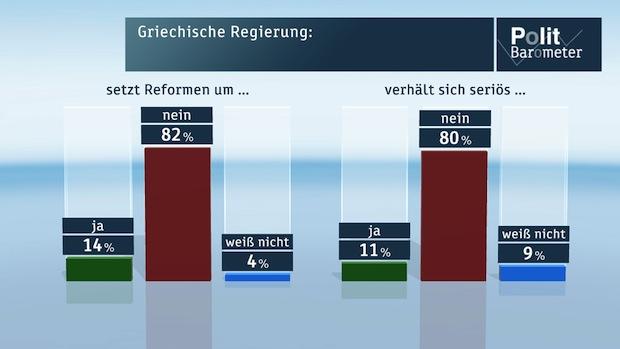 Photo of ZDF-Politbarometer März I 2015